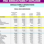 FHA Mortgage Lending Plunges As Housing Values Decline