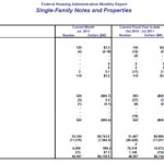 FHA Foreclosed Home Inventory Climbs By 30%