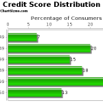 FHA Minimum Credit Scores – How Does My Credit Score Compare To Other Borrowers?