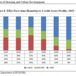 Why FHA Borrowers With FICO Scores Below 620 Can't Get Approved