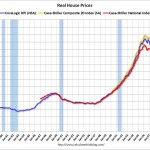 FHA Mortgage Rates And Rent To Own Ratio Are At All Time Lows